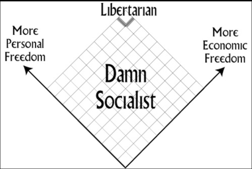 damn-socialist_nolan-chart
